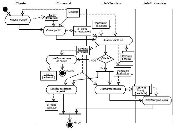 uml diagramas tipos tipos de diagramas uml | ingenieria de sistemas i