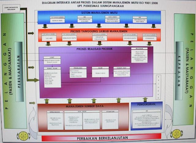 Struktur Organisasi Puskesmas Struktur Organisasi Puskesmas Puskesmasprimaryhealthcare Puskesmas Ujungpangkah Sistem Manajemen Mutu Iso 9001 2008