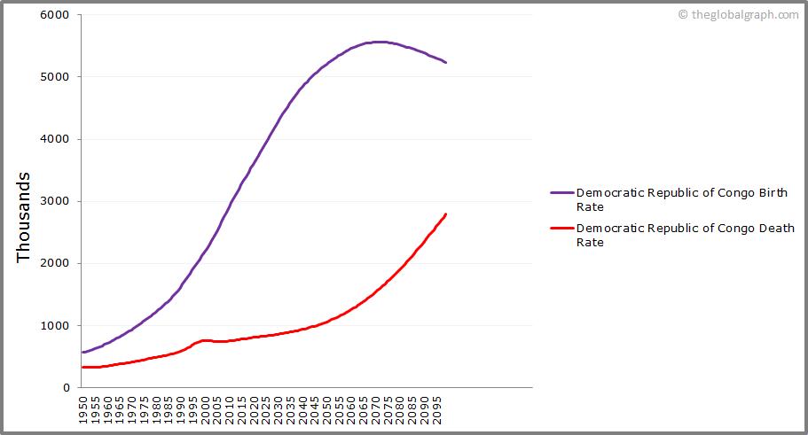 Democratic Republic of Congo  Birth and Death Rate