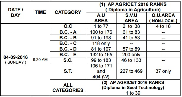 AGRICET 2016 Counselling Schedule Declared