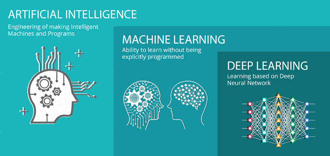 Diffrerence between Artificial Intelligence , Machine Learning and Deep Learning