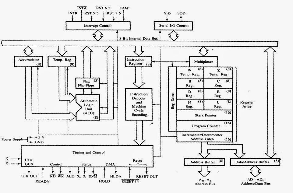 explanation of block diagram of 8085 microprocessor