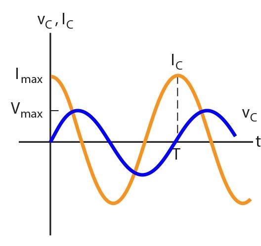 Rangkaian resistor induktor dan kapasitor pada arus bolak balik gambar grafik hubungan arus dan tegangan pada kapasitor terhadap waktu ccuart Gallery