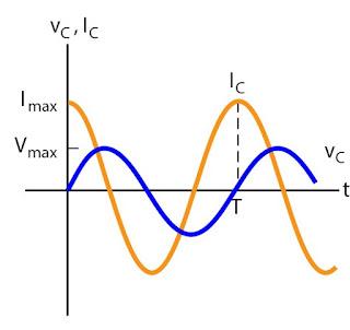 Gambar grafik hubungan arus dan tegangan pada kapasitor terhadap waktu