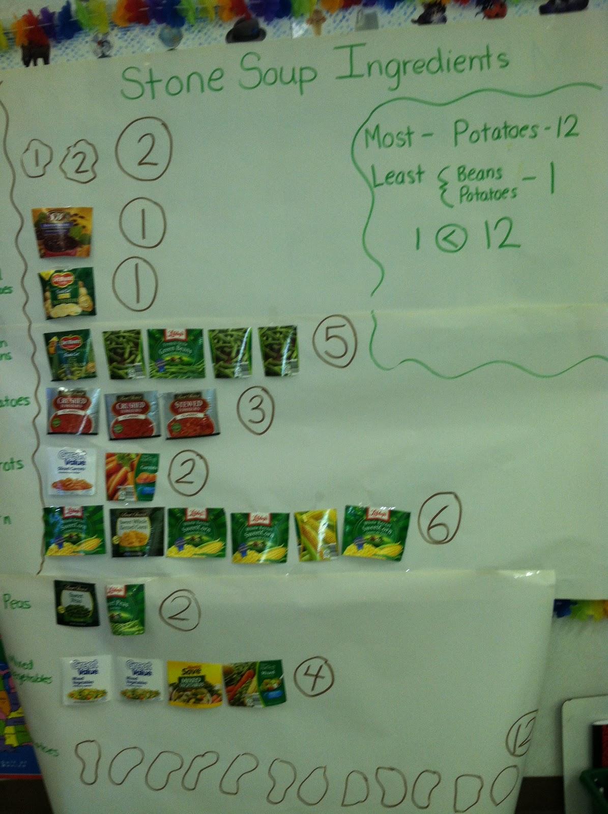 Teaching Kindergarten Kiddos Stone Soup And Turkeys