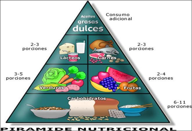 Planificacion De Servicios De Alimentos Y Bebidas Grupos De Alimentos