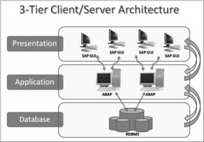 SAP ABAP - Overview