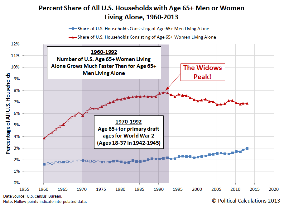 Percent Share of All U.S. Households with Age 65+ Men or Women Living Alone, 1960-2013