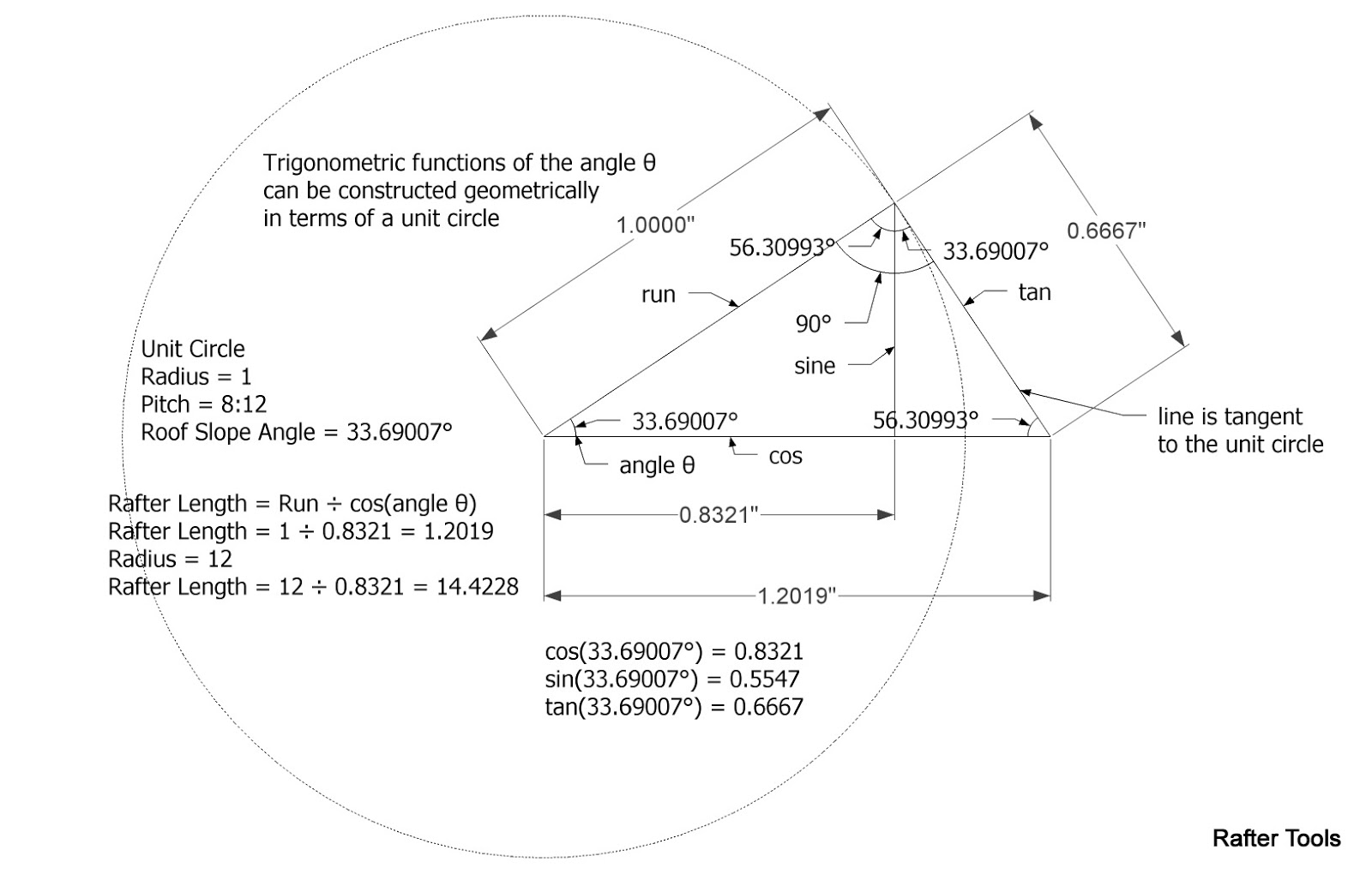 Roof Framing Geometry Pythagorean Theorem And Angry Old Men