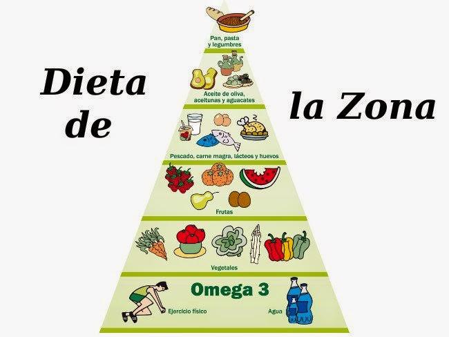 calcular bloques dieta zona