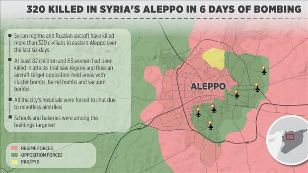 peta serangan udara rusia di aleppo