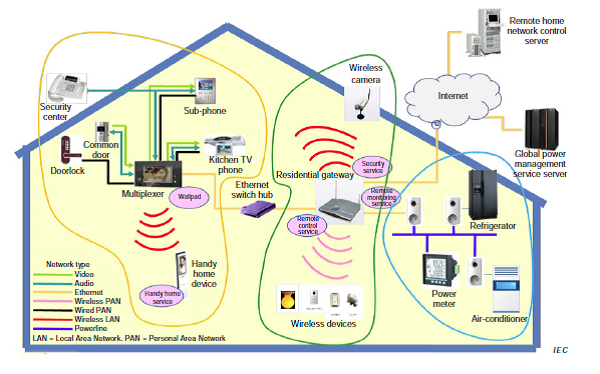 ISO/IEC 30100 Home Network Resource Management