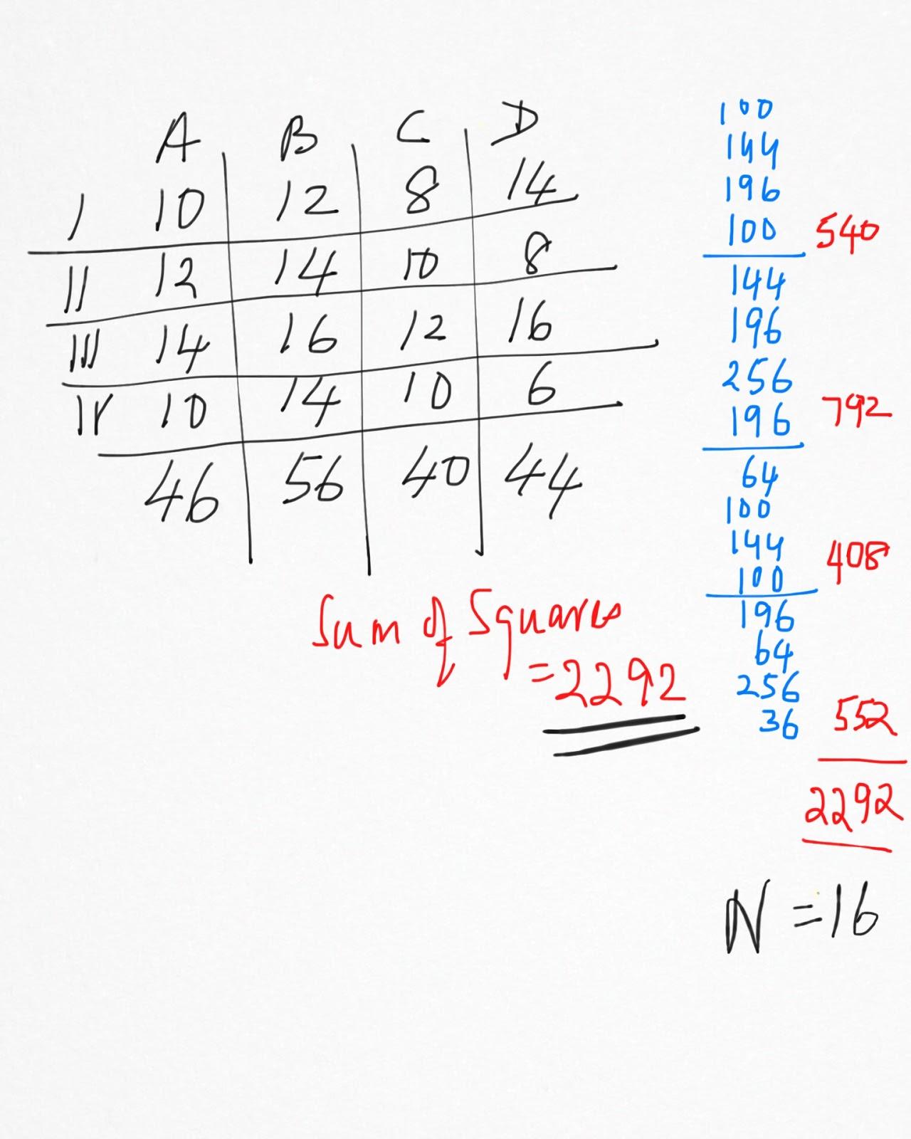 Advanced Business Statistics : ANOVA 2 way proof   class work