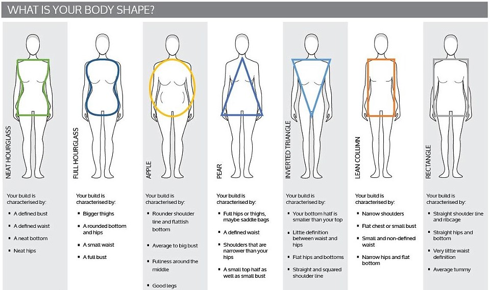 f74515b3f The majority of women fall into one of the above listed female body types.  Identifying your body type incredibly assist you in work with your body  shape ...