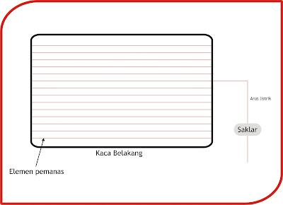 Diagram cara kerja defogger jenis scondary