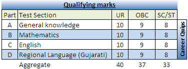 Gujarat Postal Exam 2016 Cut-Off Marks
