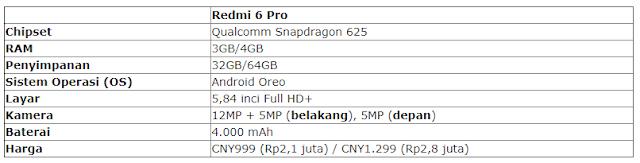 Full Review Spesifikasi dan Harga Redmi 6 Pro