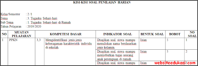 Kisi-kisi PH / UH Kelas 2 Tema 3 Kurikulum 2013 Terbaru