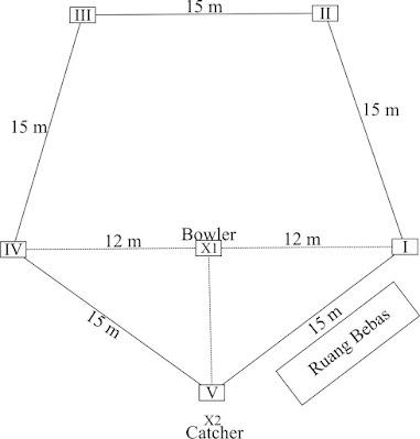 Gambar dan Ukuran Lapangan Rounders