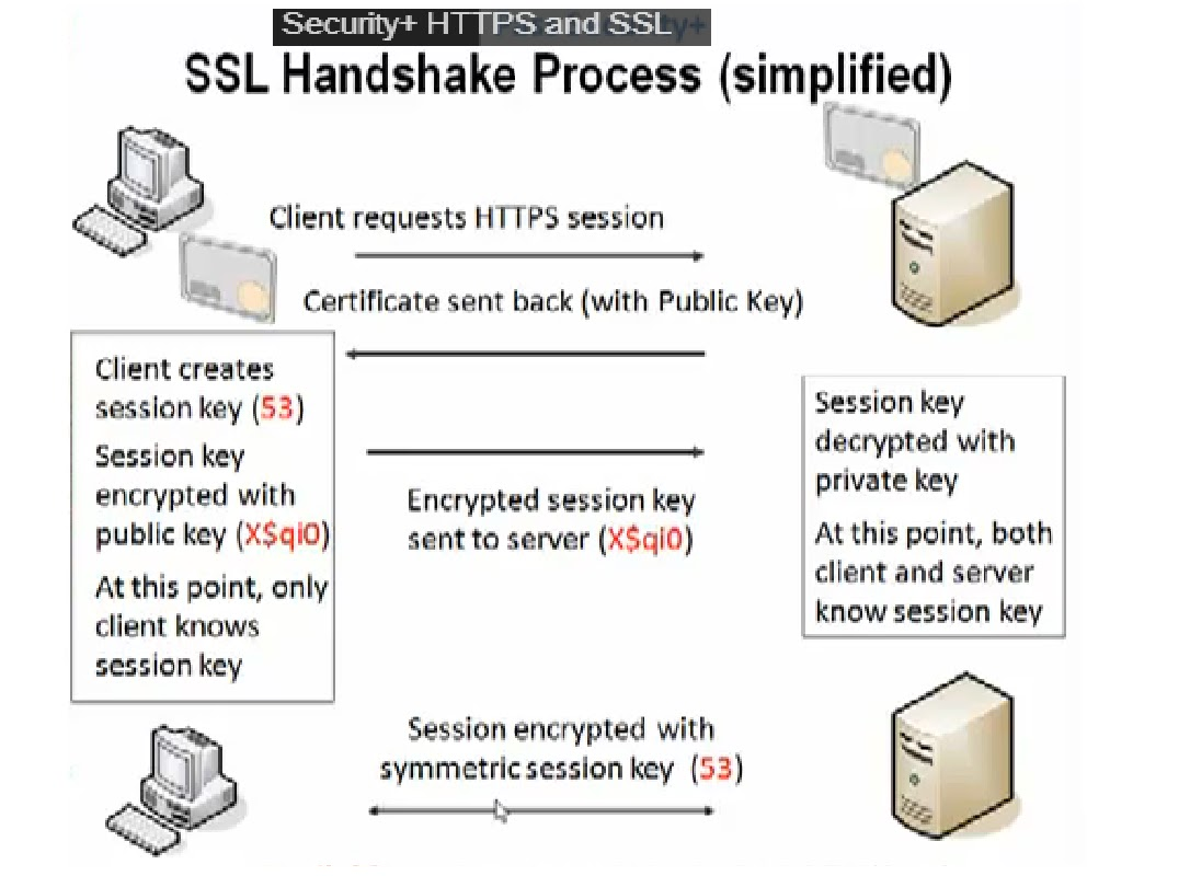 My work: SSL Concept and How to debug SSL issues with