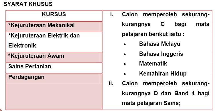 Senarai Sekolah Menengah Teknik Dan Kursus Yang Ditawarkan Kronis J