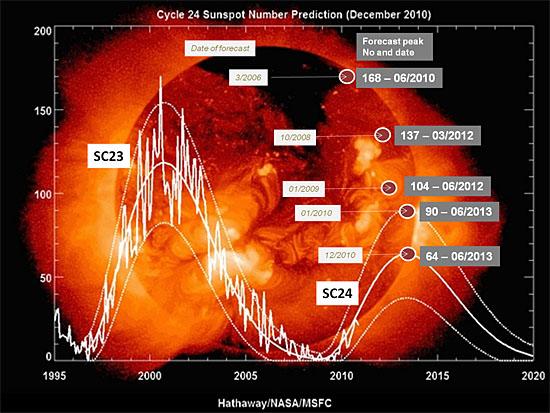 Ciclo Solar 1995 a 2020
