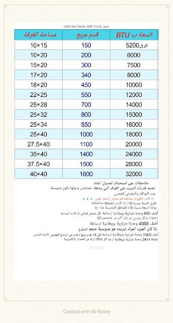 جدول استطاعة تكييف لغرف حسب المساحة