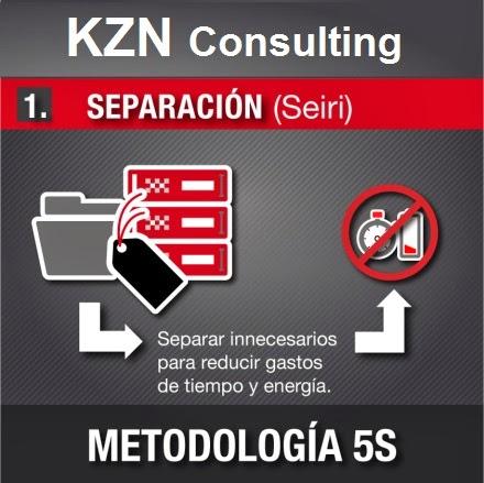 Seiri - Metodología 5s