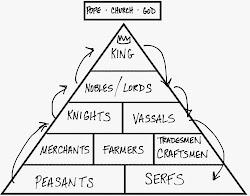 Medieval Europe Social Pyramid