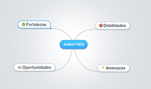 FODA Mindmeister