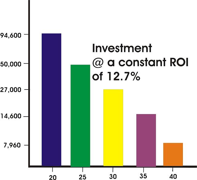 investin in stock