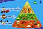 Fungsi dan Contoh Sumber Zat Makanan Karbohidrat, Protein, Vitamin, Lemak, Mineral, serta Air bagi Kesehatan Tubuh Manusia