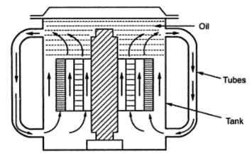 Cooling Methods of Transformers ~ Electrical Engineering