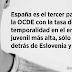 Más del 70% de los jóvenes que trabajan en España tiene un contrato temporal
