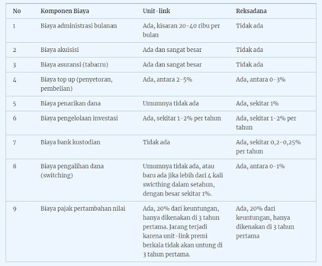 Perbedaan struktur biaya pada unit-link dan reksadan