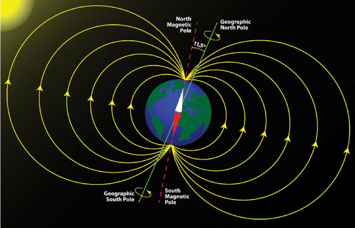 Earths Magnetic Field Is About To Flip Inside Earth Diagram