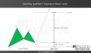 Harmonic pattern indicator forex factory