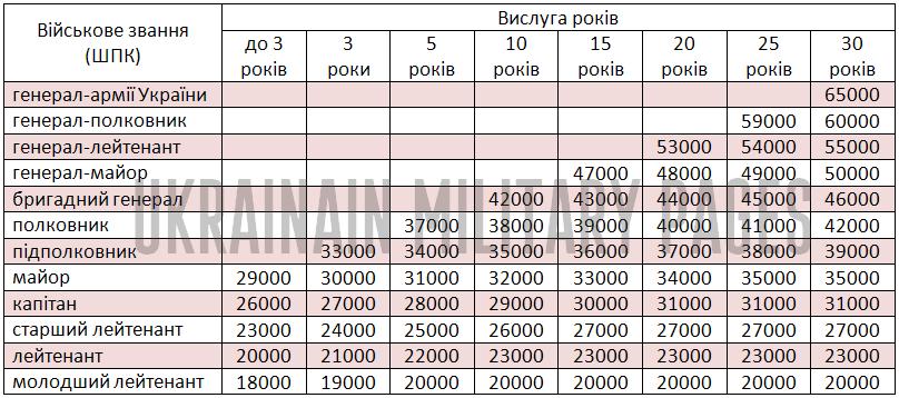 Перспективна система грошового забезпечення ЗСУ