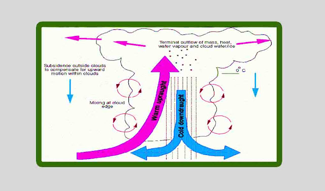 Karakteristik awan cumulonimbus