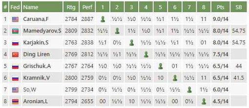 Le classement du tournoi d'échecs des candidats après la ronde 14