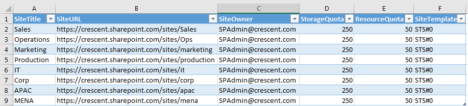 powershell to create site collections from csv in sharepoint online