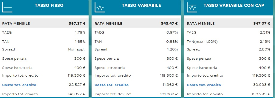 Mutuo hello bank in promozione per interessi ribassati - Mutuo casa deutsche bank ...