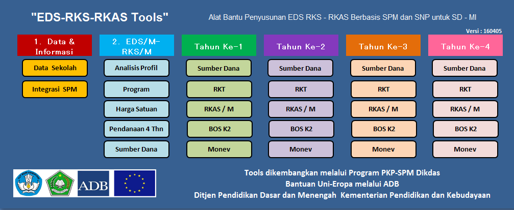 EDS/RKS/RKT dan RKAS Sekolah dan Madrasah