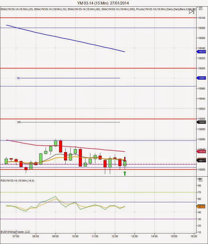 Mi camino en el trading - Diario de trading Sergi (1) (27/01/2014)