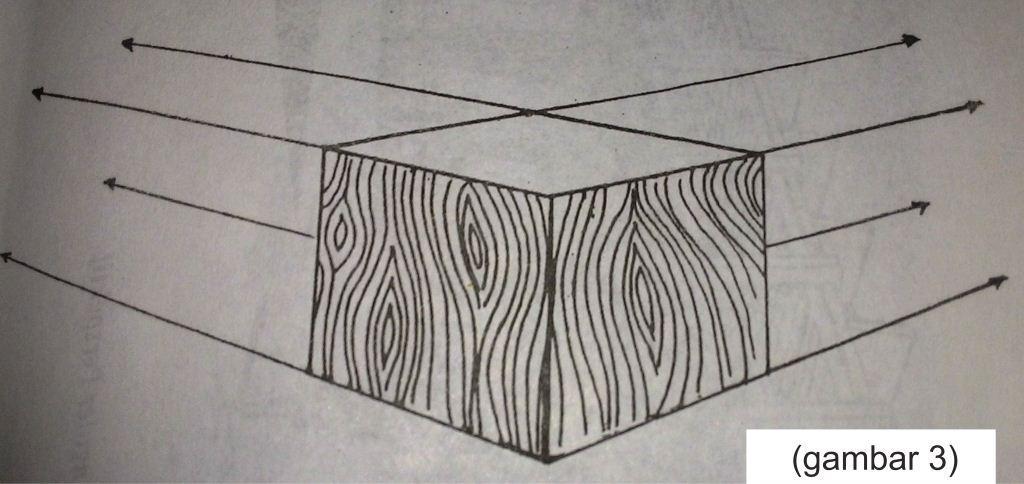 Pengertian Gambar Perspektif Dan Jenis Perspektif Dalam Seni Rupa Seni Budayaku