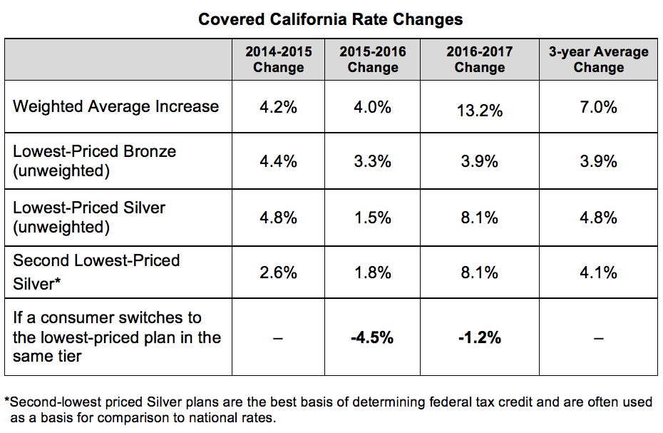 Covered California Unveils Rate Hike for 2017