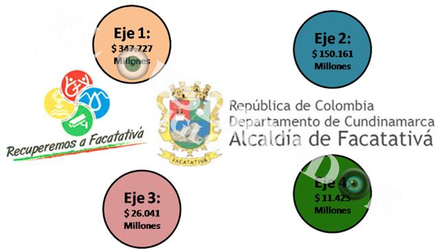 Proyecciones financieras del PTD Recuperemos a Facatativá
