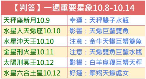 【判答】一週重要星象2018.10.8-10.14