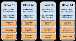 Blocks in a blockchain