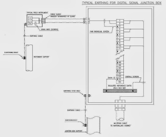 OIL AND GAS ELECTRICAL AND INSTRUMENTATION ENGINEERING